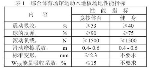 综合体育场馆木地板震动吸收性能的要求及测定